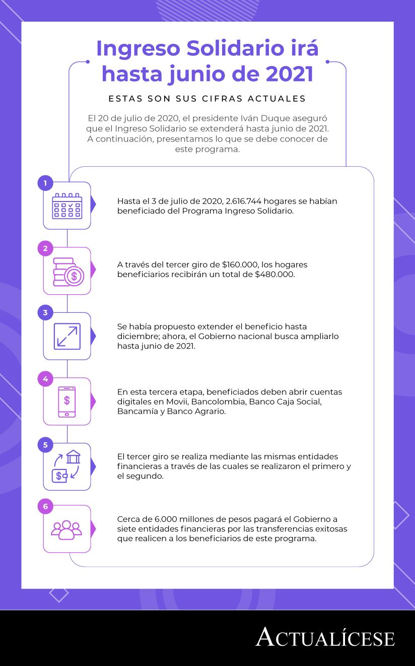 [Infografía] Ingreso Solidario irá hasta junio de 2021 y estas son sus cifras actuales