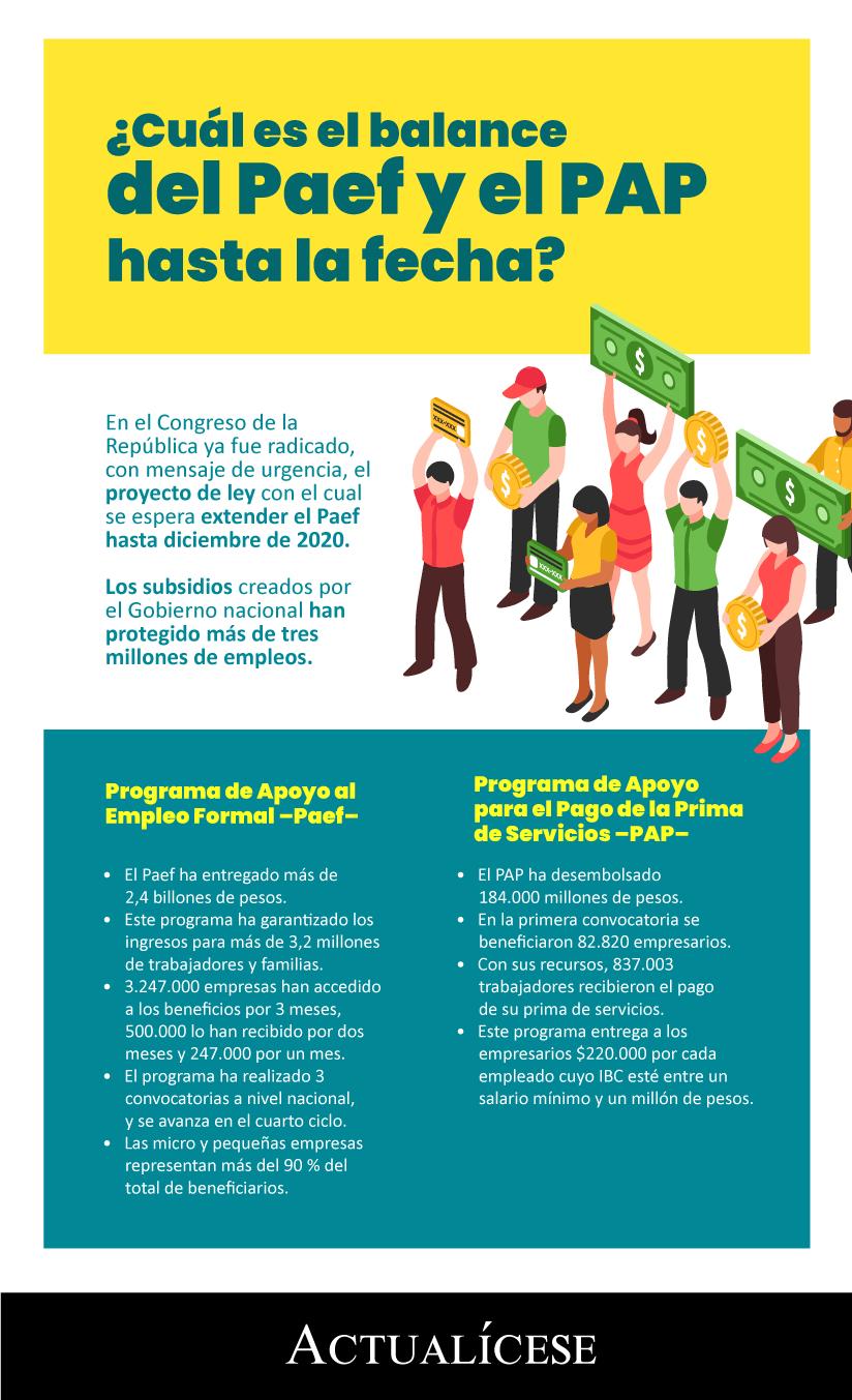 [Infografía] ¿Cuál es el balance del Paef y el PAP hasta la fecha?