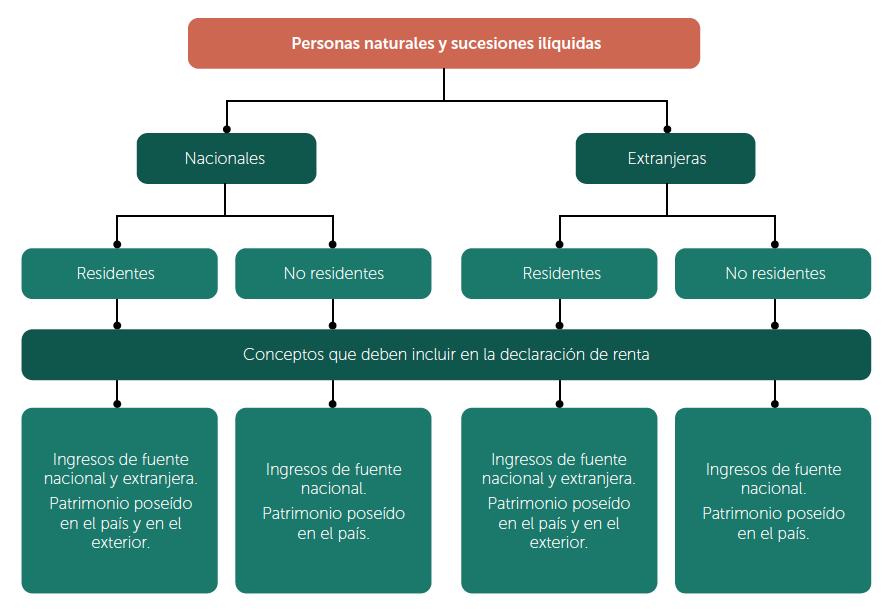 Declaración de renta según condición de residencia