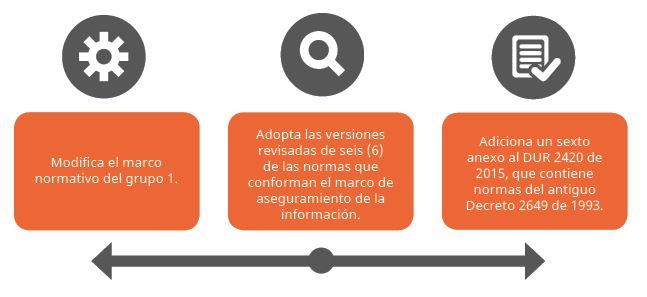 Actualización 2020 de Estándares Internacionales de Información Financiera