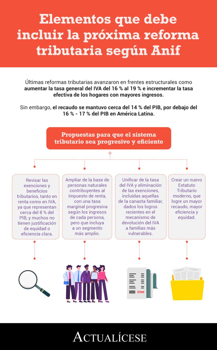 [Infografía] Elementos que debe incluir la próxima reforma tributaria según Anif