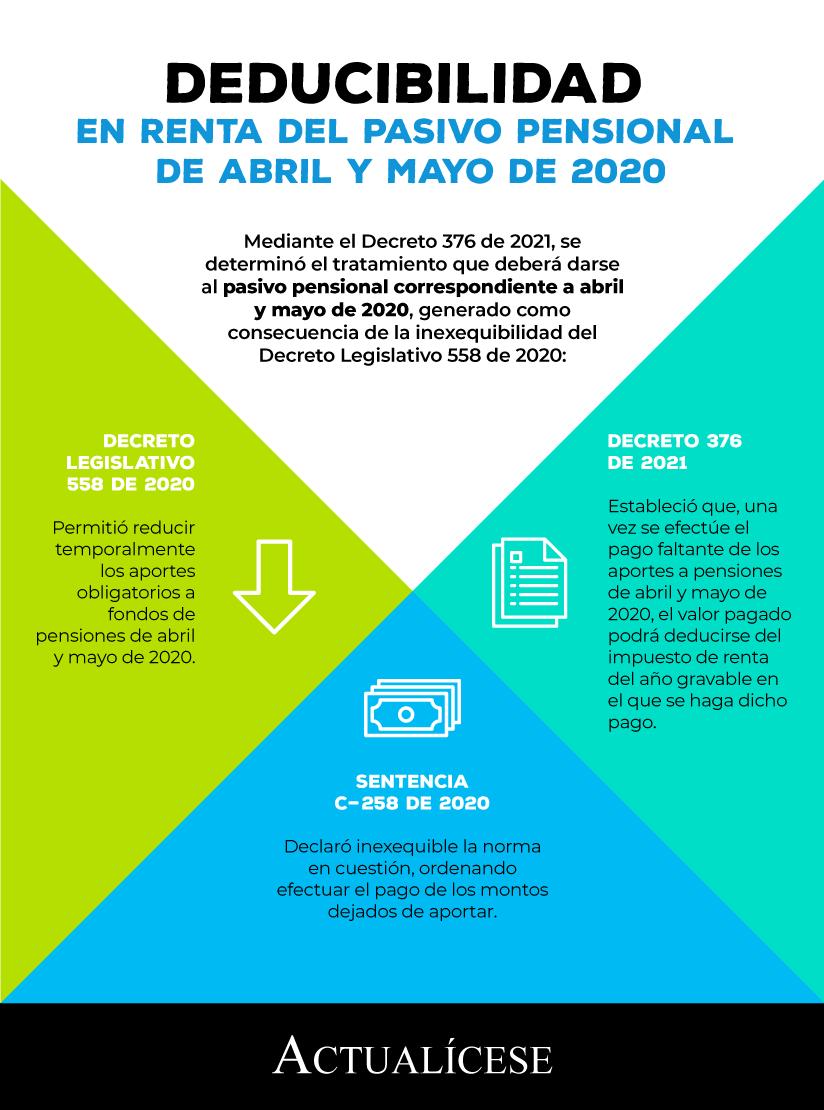 Deducibilidad en renta del pasivo pensional de los meses de abril y mayo de 2020