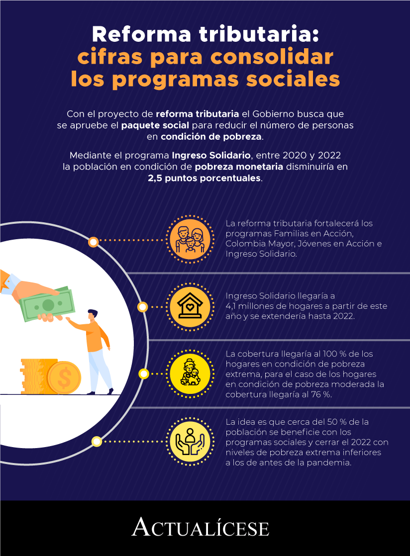 [Infografía] Reforma tributaria: cifras para consolidar los programas sociales