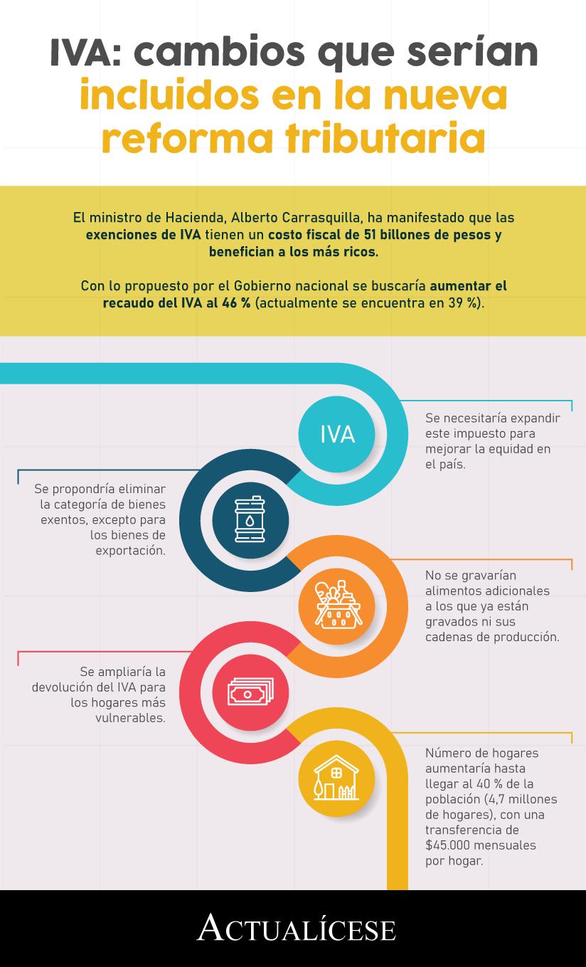 [Infografía] IVA: cambios que serían incluidos en la nueva reforma tributaria