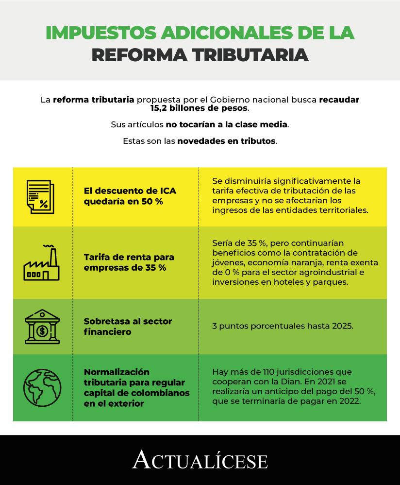 [Infografía] Impuestos adicionales de la reforma tributaria