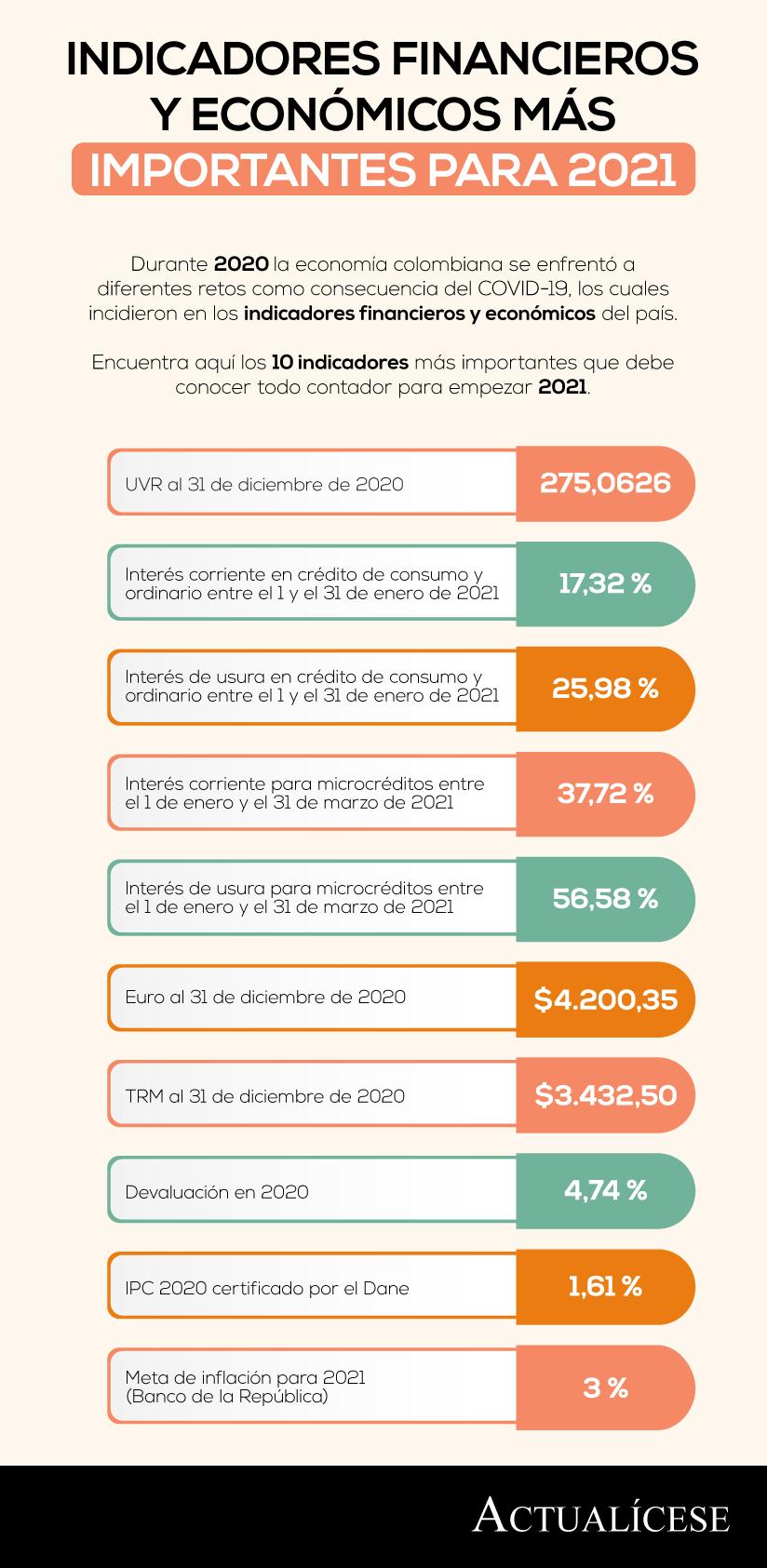 [Infografía] Indicadores financieros y económicos más importantes para 2021