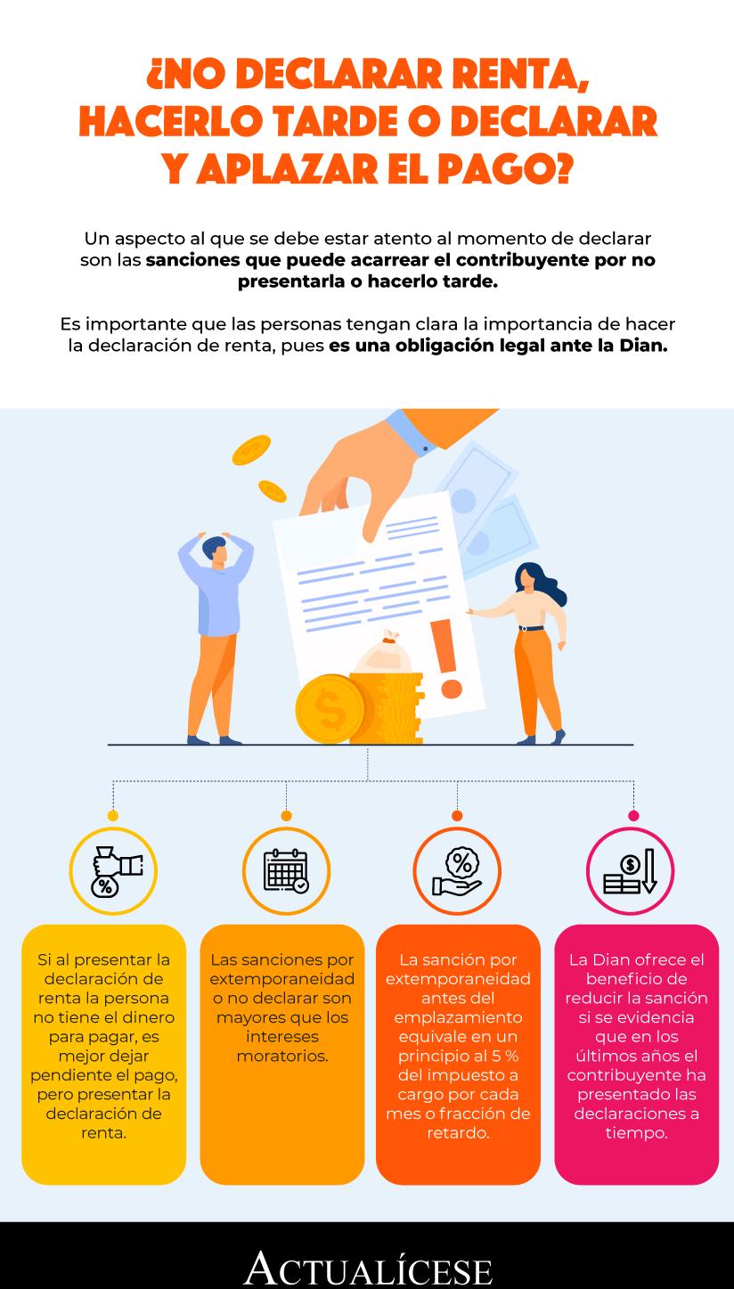 [Infografía] ¿No declarar renta, hacerlo tarde o declarar y aplazar el pago?