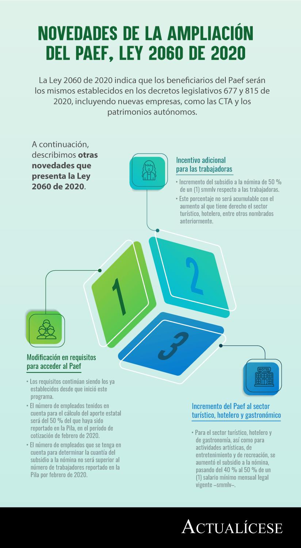 [Infografía] Novedades de la ampliación del Paef, Ley 2060 de 2020