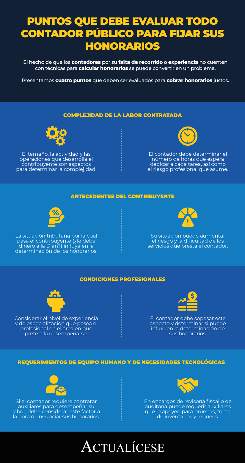 [Infografía] Puntos que debe evaluar todo contador público para fijar sus honorarios