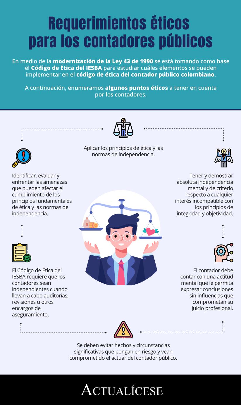 [Infografía] Requerimientos éticos para los contadores públicos