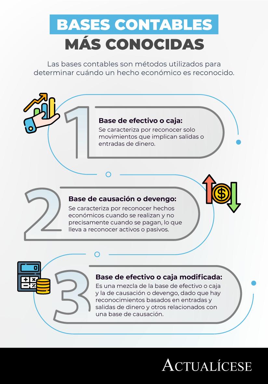 Bases contables en Colombia