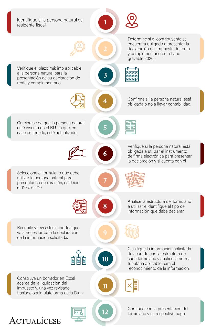[Libro Blanco] Guía para la declaración de renta personas naturales año gravable 2020