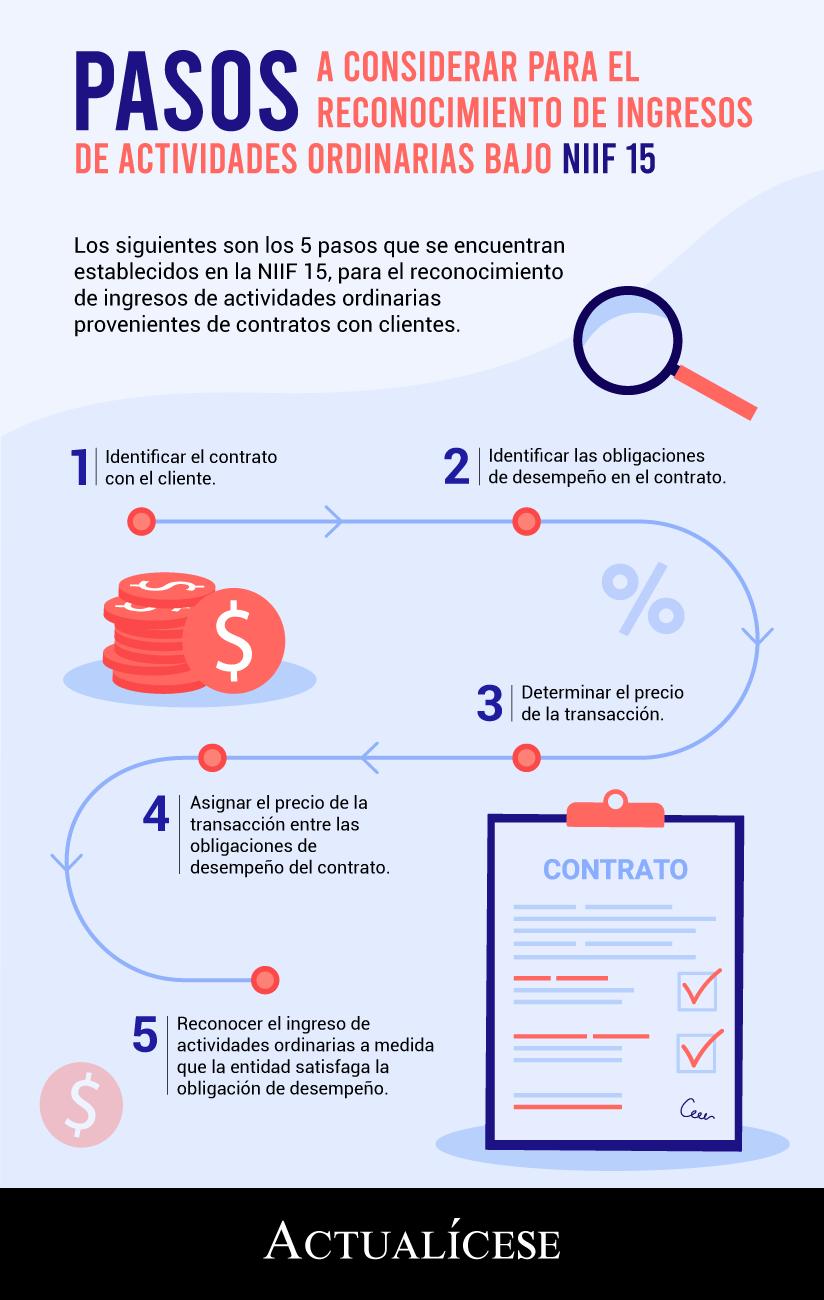 Pasos para reconocer ingresos en NIIF 15