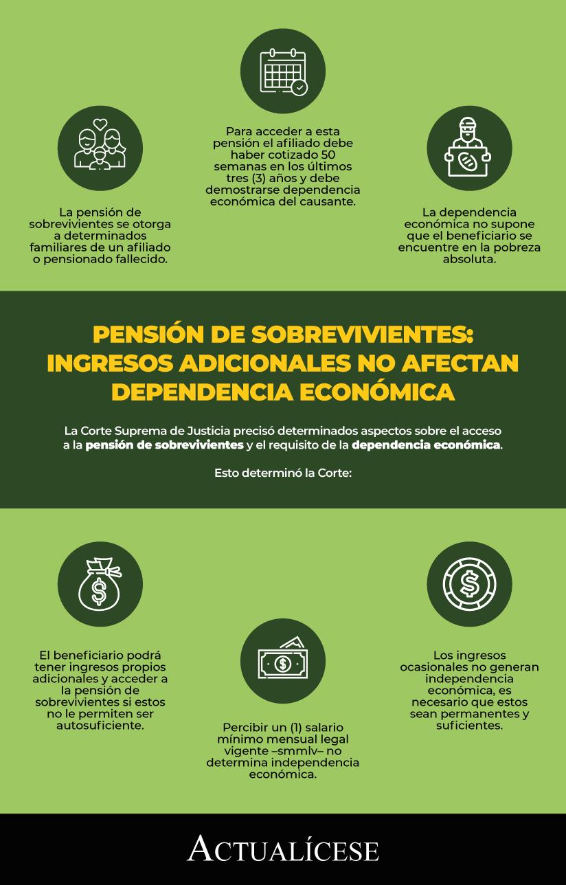 Pensión de sobrevivientes: recibir ingresos adicionales no afecta la dependencia económica