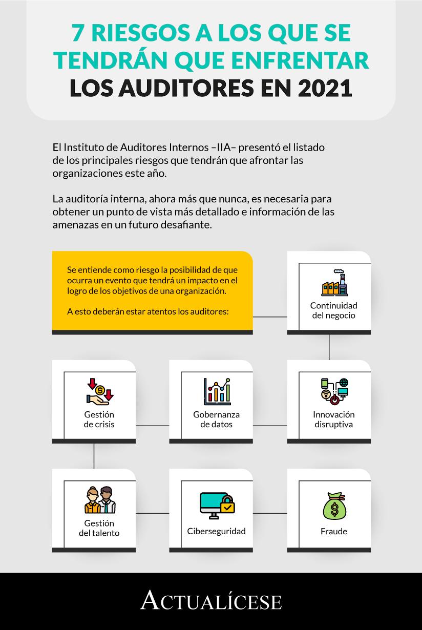 [Infografía] 7 riesgos a los que se tendrán que enfrentar los auditores en 2021