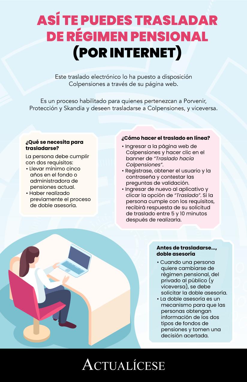 [Infografía] Así te puedes trasladar de régimen pensional (por internet)