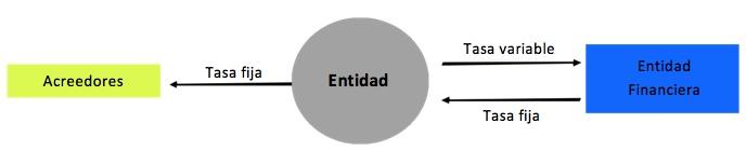 Contabilidad de coberturas: aspectos básicos