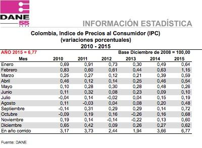 Índice de Precios al Consumidor - IPC