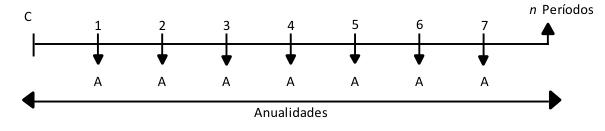 Anualidades: ¿sabe qué son y cómo calcularlas?