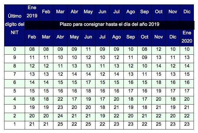 Autorretención de renta y complementario se declara y paga mensualmente: plazos para 2019
