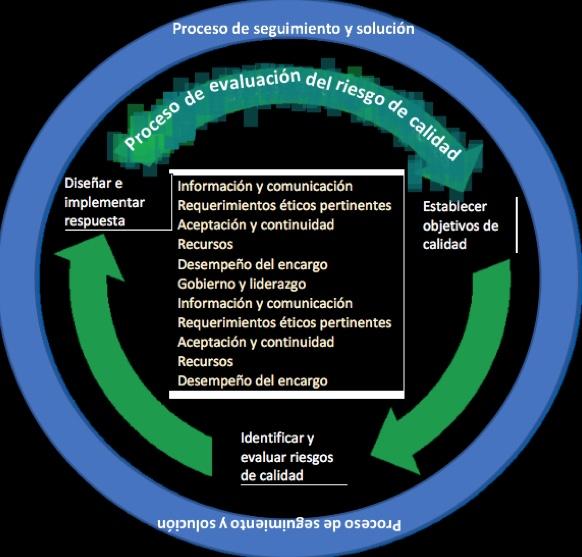 Nuevos requerimientos en materia de auditoría y calidad