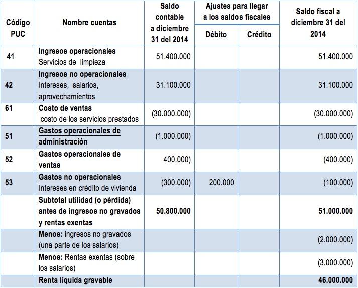Personas naturales con pequeña empresa: cálculo del impuesto de renta 2014 en el formulario 110