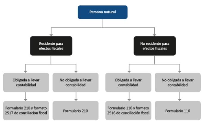 5 pasos para definir si debe declarar renta y en qué formulario