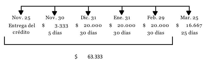 Cuentas por cobrar a socios y accionistas: tratamiento en la NIF para microempresas