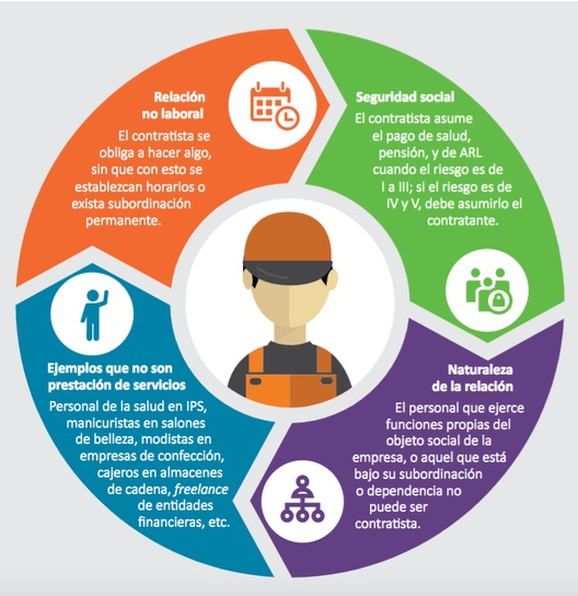 Seguridad social de trabajadores independientes de la A a la Z