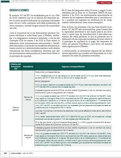 Deducciones aplicables a la declaración de renta año gravable 2019