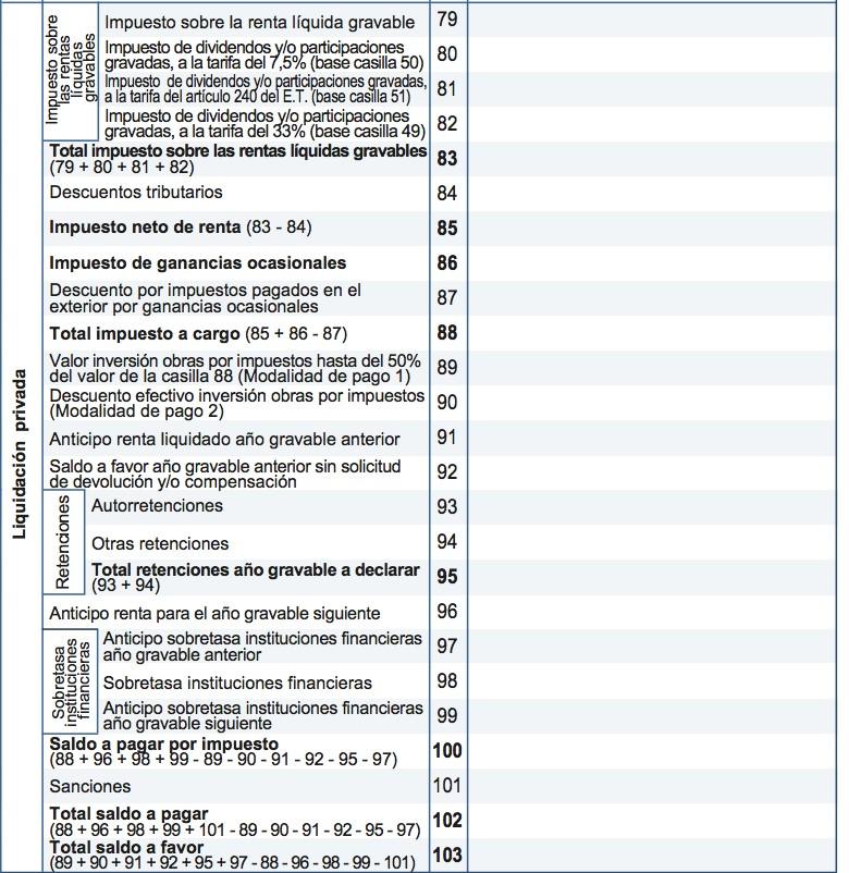 Formulario 110 de año gravable 2020 y ubicación de la sobretasa de entidades financieras
