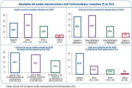 Perspectivas económicas 2016: resultados del último sondeo Anif-Corficolombiana