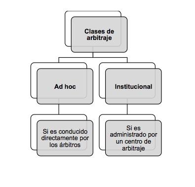 Arbitraje, un mecanismo voluntario para dirimir controversias