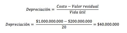 Impuesto diferido en activos de propiedades, planta y equipo depreciables