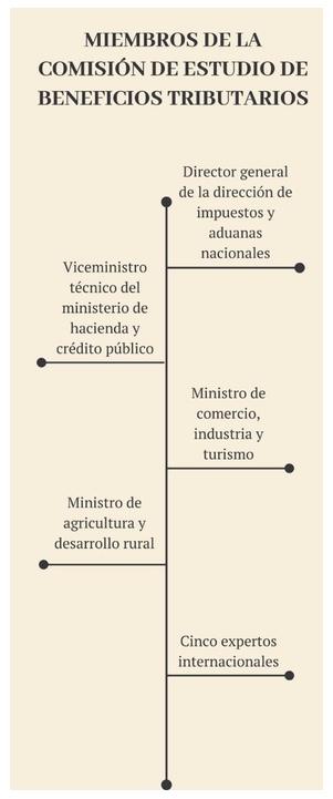 Reforma tributaria 2019 reviviría comisión de estudios tributarios territoriales y nacionales