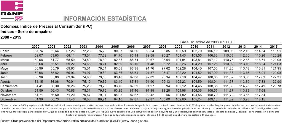 Se mantiene el IPC en junio en Colombia