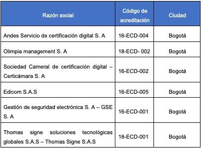 Factura electrónica: conceptos técnicos básicos a tener en cuenta para su implementación