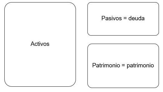 Análisis de la estructura de capital de una entidad