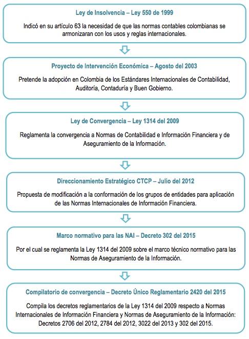 Normas de Aseguramiento de la Información: marco normativo a aplicar por revisores fiscales y auditores