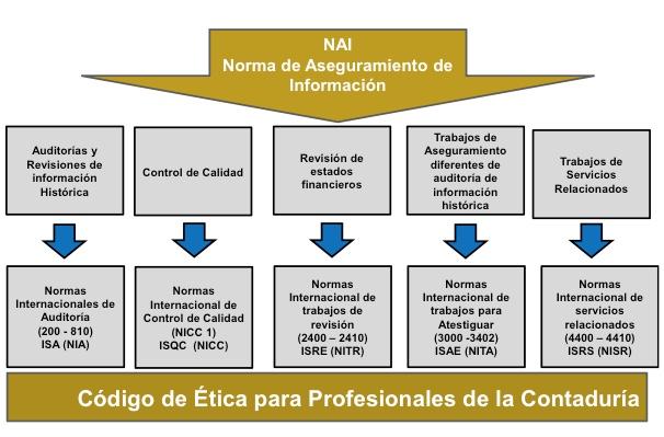 ¿Por qué la aplicación de las NAI en Colombia es rechazada por algunos contadores? – Luis Henry Moya