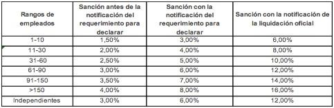Sanciones rigurosas de la UGPP de conformidad con la reforma tributaria