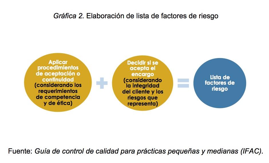 Confidencialidad de las firmas de auditoría y las Normas Internacionales - Vladimir Martínez R.