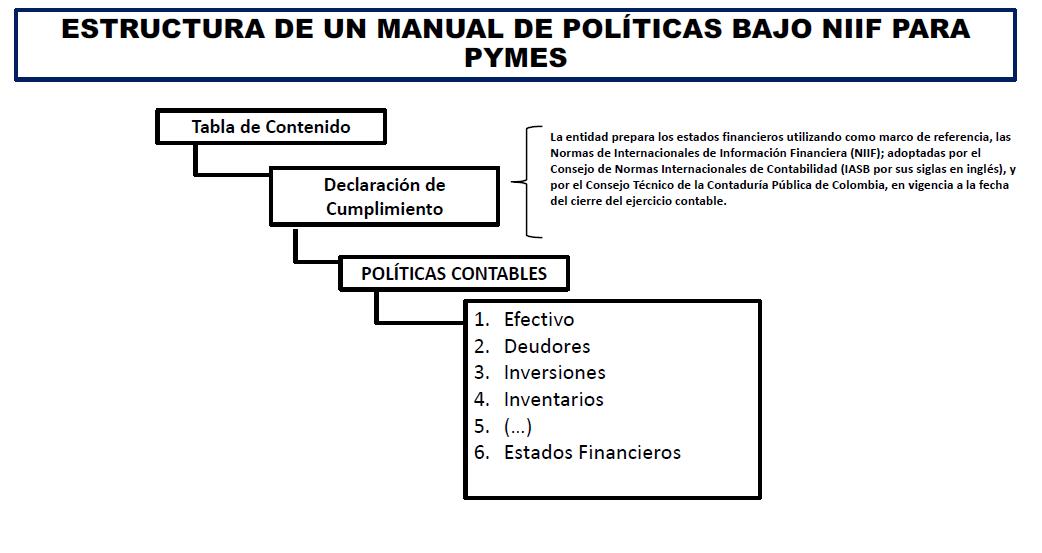 Construyendo El Manual De Políticas Contables