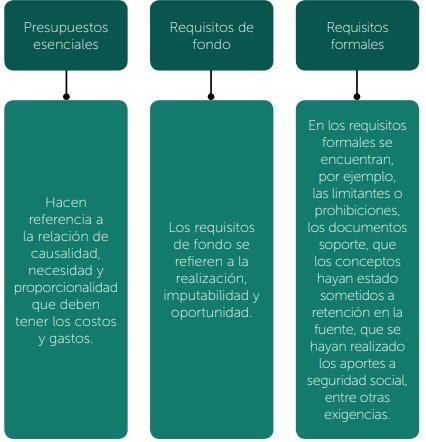 Tratamiento de costos y gastos en la declaración de renta de una persona natural