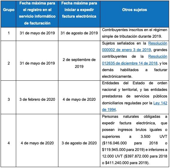 Obligados a expedir facturación electrónica: calendario para su implementación