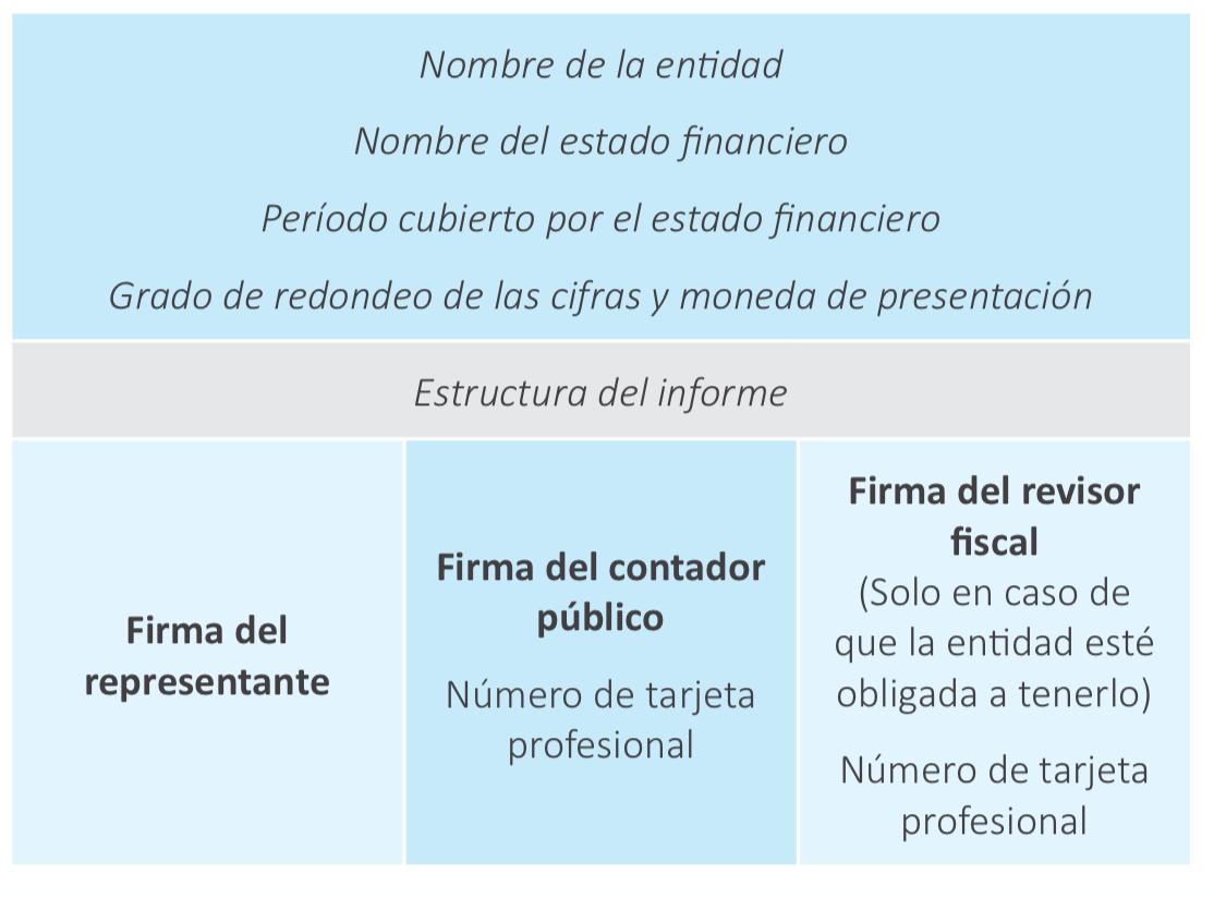 Responsabilidades del contador frente a los estados financieros