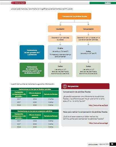 Compensaciones en la declaración de renta de personas jurídicas –AG 2019–