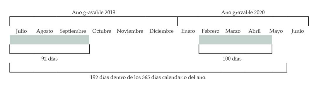 Residencia fiscal para personas naturales que declaran el año gravable 2019