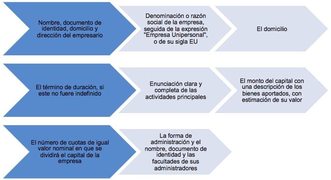 Empresa Unipersonal, aspectos importantes en su definición