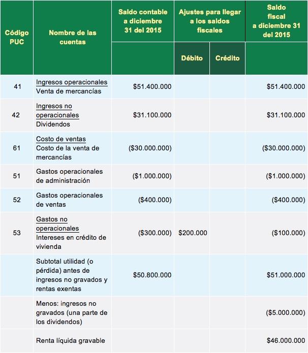 [ORO] Cálculo del impuesto de renta en el formulario 110 para empresa acogida a la Ley 1429 del 2010
